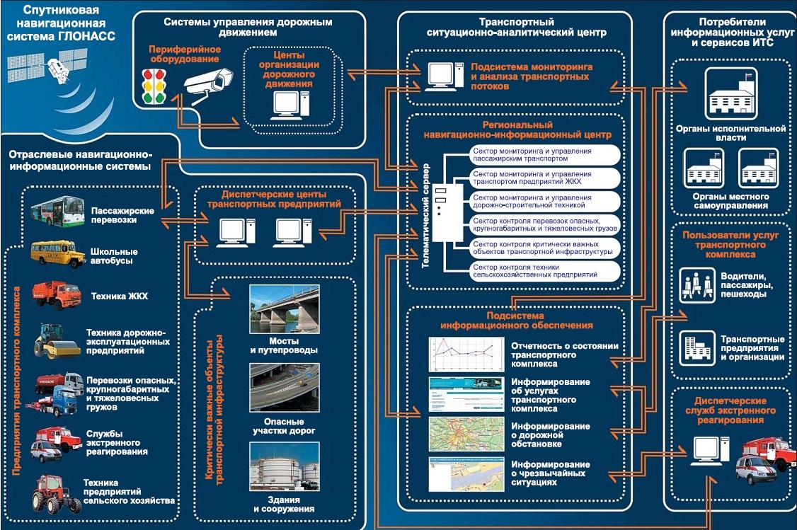 Интеллектуальная транспортная система (ИТС) является вершиной гражданского использования решений ГЛОНАСС, объединяя множество различных городских подсистем