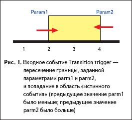 Входное событие Transition trigger