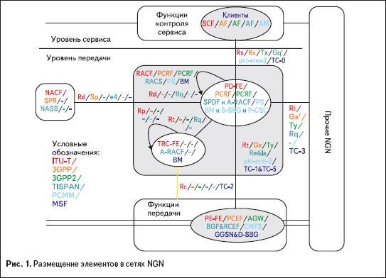 Размещение элементов в сетях NGN