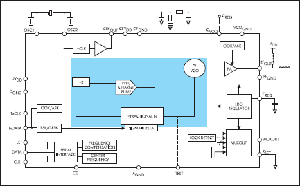 Структурная схема приемопередатчиков ADF7010 и ADF7011