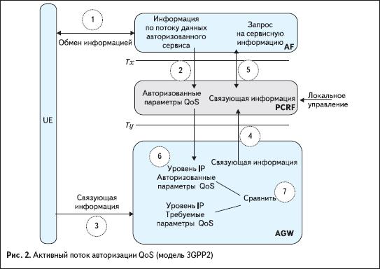 Активный поток авторизации QoS (модель 3GPP2)