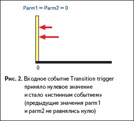 Входное событие Transition trigger приняло нулевое значение