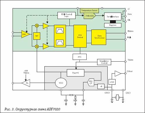 Структурная схема трансивера ADF7020
