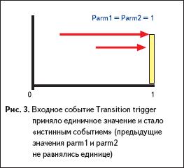 Входное событие Transition trigger приняло единичное значение
