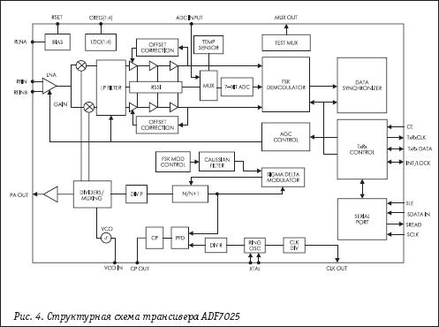 Структурная схема трансивера для передачи данных ADF7025