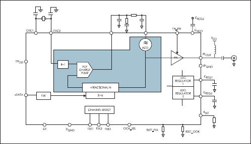 Структурная схема передатчика ADF7901
