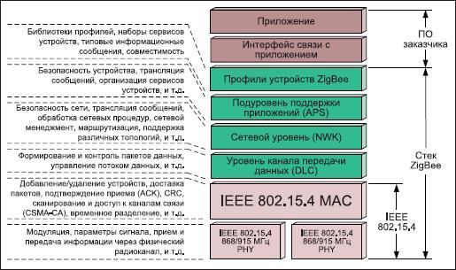 Иерархическая модель стека протоколов ZigBee