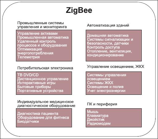 Области применения технологии ZigBee