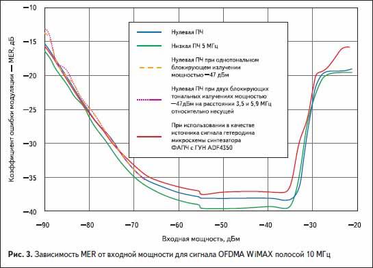 Зависимость MER от входной мощности для сигнала OFDMA WiMAX полосой 10 МГц