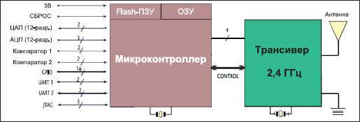 Структурная схема модуля IP-Link 1220-2033