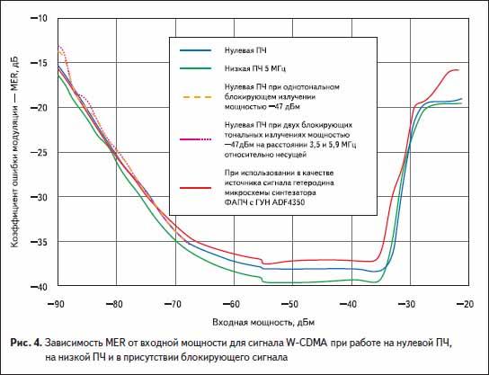 Зависимость MER от входной мощности для сигнала W-CDMA при работе на нулевой ПЧ, на низкой ПЧ и в присутствии блокирующего сигнала