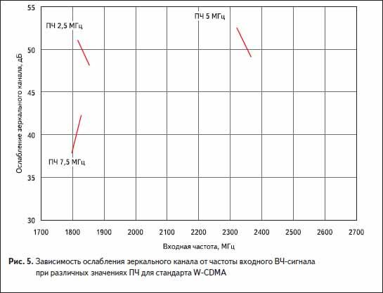 Зависимость ослабления зеркального канала от частоты входного ВЧ-сигнала при различных значениях ПЧ для стандарта W-CDMA