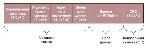 Формат двоичных команд модулей IP-Link
