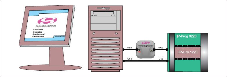 Использование программатора IP-Prog 0220