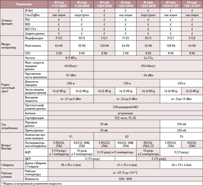 Технические параметры модулей IP-Link