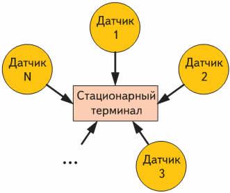 Структура сети типа «звезда»