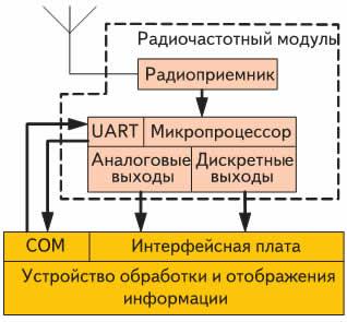 Структура стационарного терминала