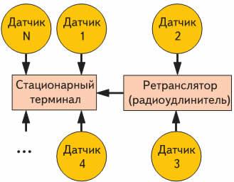Преобразованная топология сети