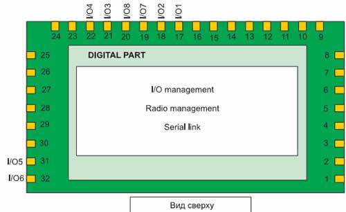 Распределение выводов модуля Tiny One Pro компании Teli