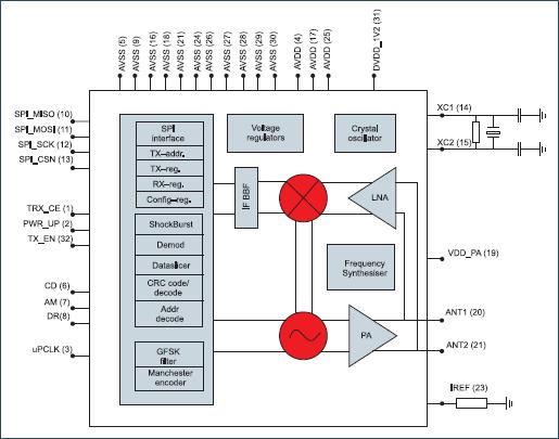 Структурная схема однокристального приемопередатчика серии nRF905