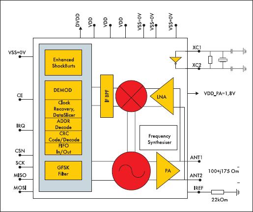 Структурная схема ИМС nRF24L01