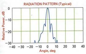 Диаграмма направленности антенны в горизонтальной плоскости