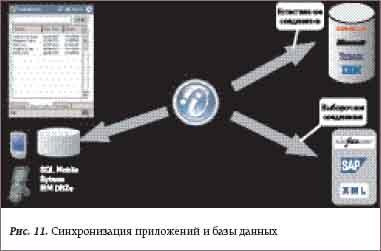 Синхронизация приложений и базы данных