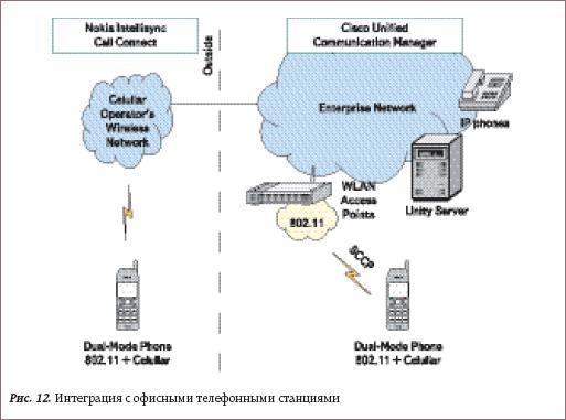 Интеграция с офисными телефонными станциями