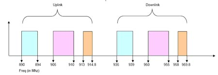 Схема поддерживаемых частотных диапазонов репитерами R-20, xR-20 / DB-R-20, DB-xR-20