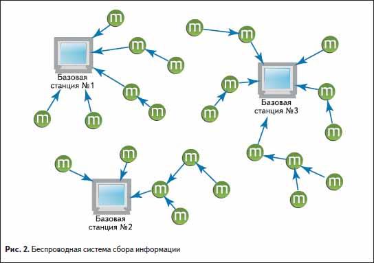 Беспроводная система сбора информации