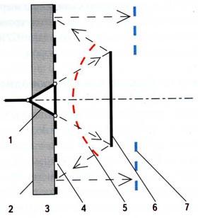Схема планарной отражательной антенны с плоским контррефлектором