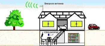 Пример использования репитера для обеспечения связи в подвальных помещениях