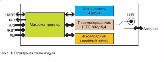 Структурная схема радиомодуля