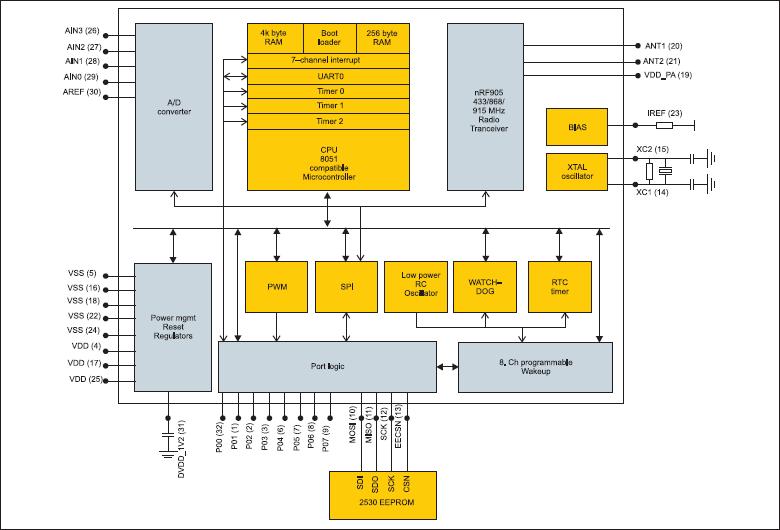 Структурная схема однокристального передатчика nRF9E5