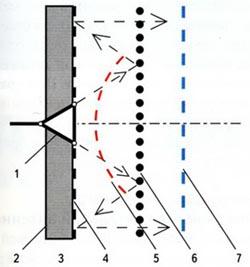 Схема планарной отражательной антенны с поляризационным контррефлектором