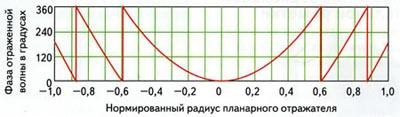 Модуль фазы волны, падающей на отражатель с учетом вычета избыточного набега фазы