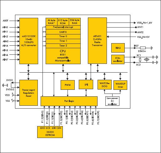 Структурная схема однокристального передатчика nRF24E2
