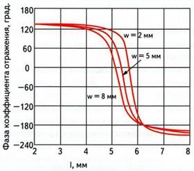 Зависимость фазы коэффициента отражения волны, падающей на отражающую поверхность, от размеров отражателя