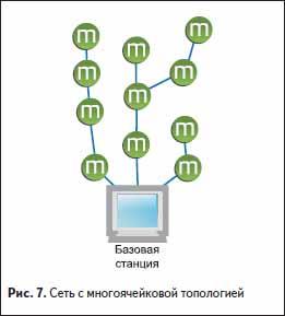 Сеть с многоячейковой топологией