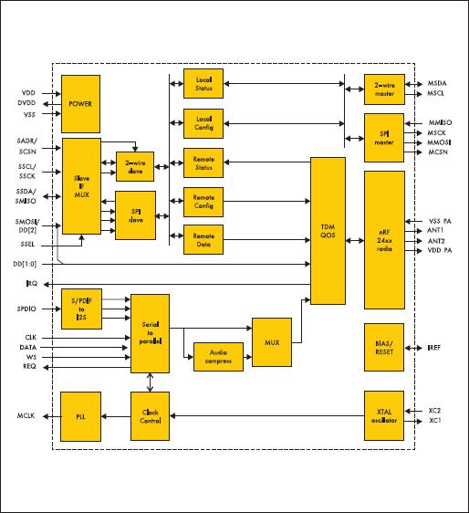 Структурная схема ИМС nRF24Z1 предназначенная для беспроводной передачи аудиоданных с качеством компакт диска