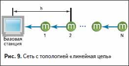 Сеть с топологией «линейная цепь»