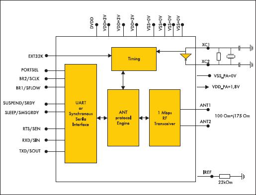 Структурная схема ИМС nRF24AP1 предназначенная для использования в пользовательских сетях