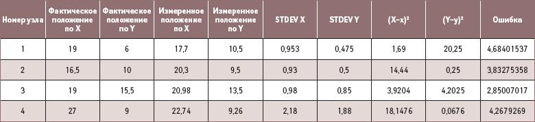 Результаты измерений по 8-опорным точкам