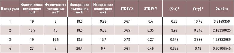 Результаты измерений по 14-опорным точкам