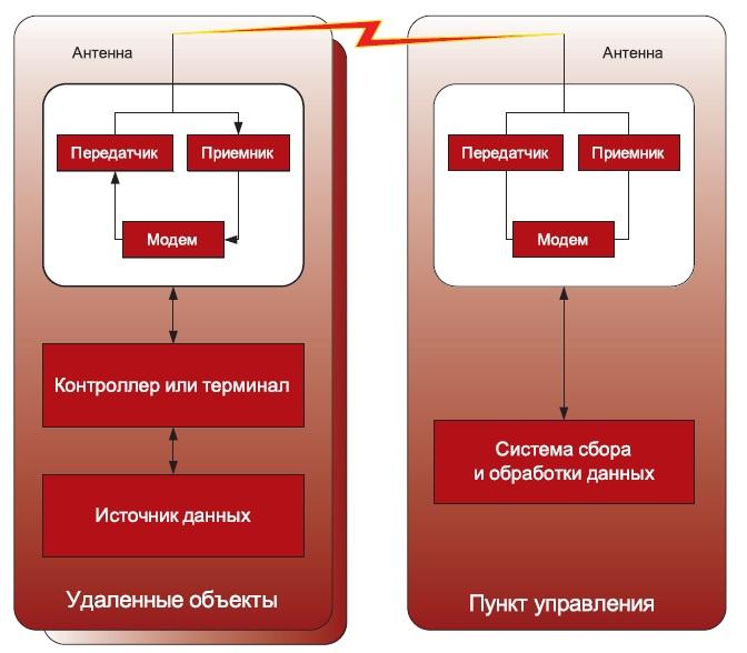 Cхема коммутации технологической радиосети обмена данными