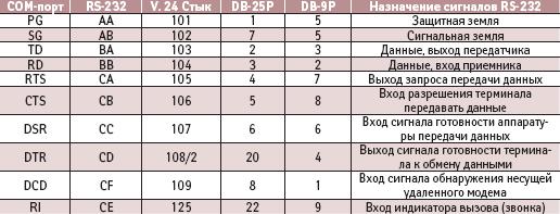 Разъемы и сигналы интерфейса RS-232C