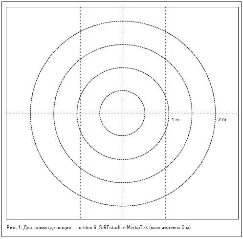 Диаграмма девиации — u-blox 6, SiRFstarIII и MediaTek (максимально 0 м)