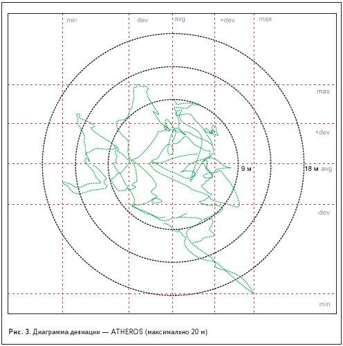 Диаграмма девиации — ATHEROS (максимально 20 м)