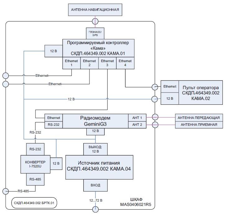 Блок-схема БРТК «Кама». Модификация БРТК.01