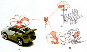 Антенны системы WiMax